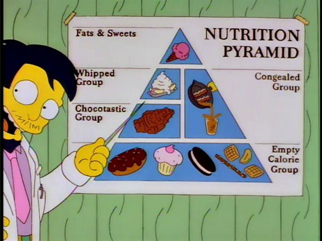 Window to Weight Gain Part One – The Neglected Food Groups